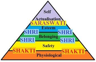 Shakti Shri Saraswati